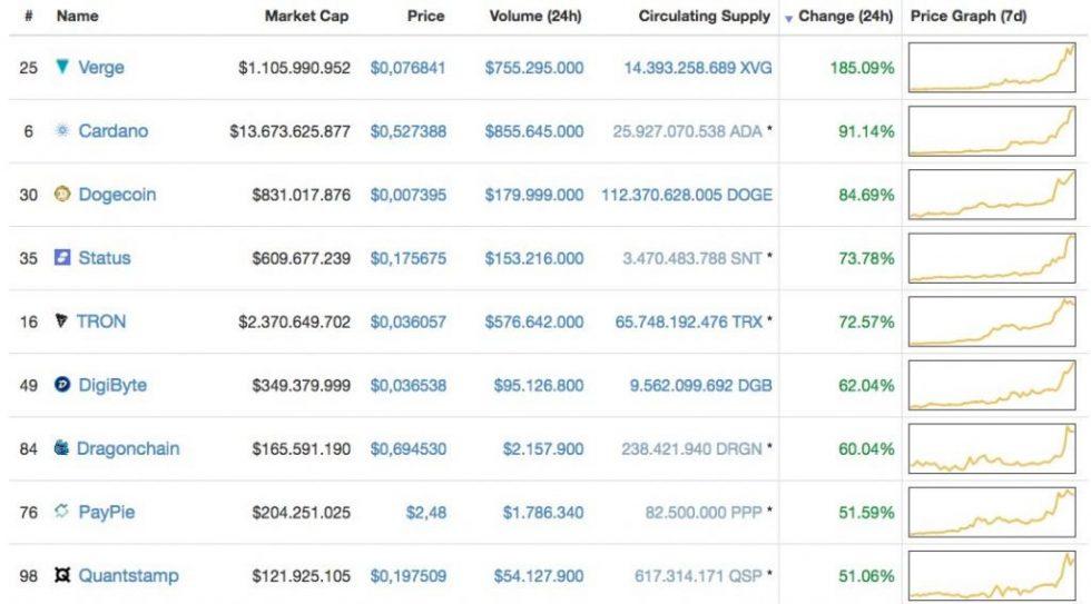Crypto-monnaies prix attractifs