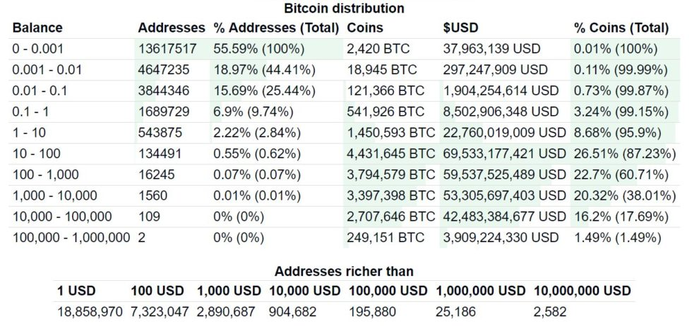 Distribution Bitcoins RIch List
