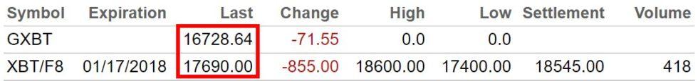 écart de prix Bitcoin contrat à terme CBOE