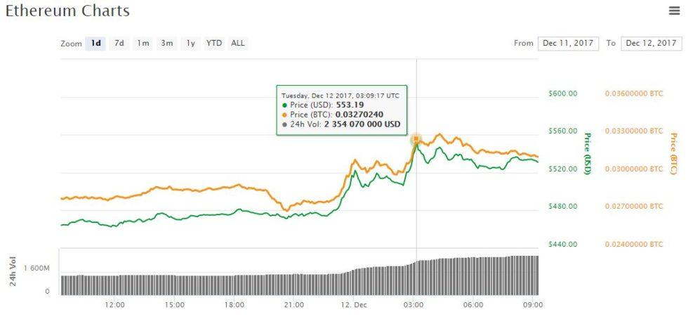 Record historique pour l'ether le 12 décembre 2017, d'après les données fournies par CoinMarketCap