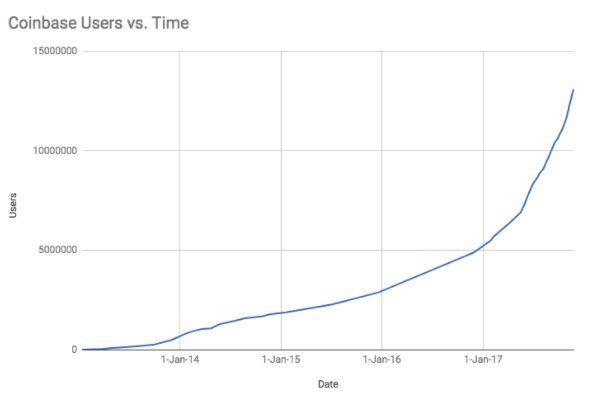 Evolution du nombre d'utilisateurs de Coinbase