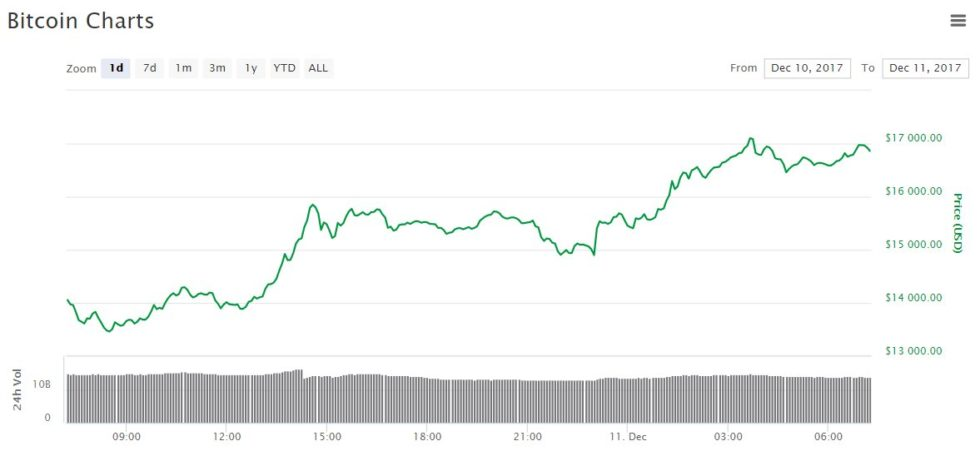 évolution du prix du Bitcoin 11 décembre 2017