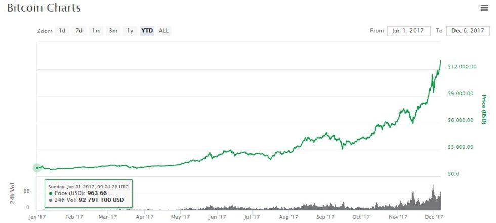 evolution du prix du Bitcoin sur l'année 2017