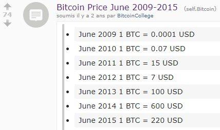 évolution du prix du Bitcoin