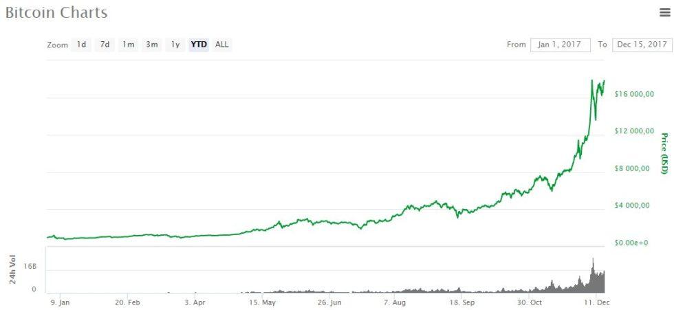 évolutions du cours du Bitcoin en 2017