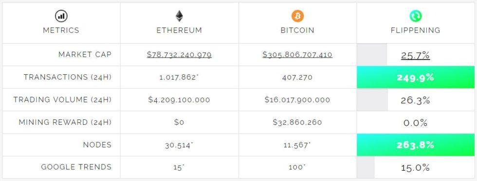 Flippening Ethereum Bitcoin