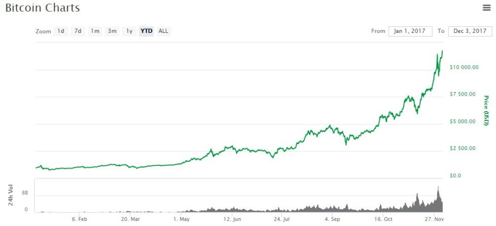 Hausse du prix du Bitcoin 3 décembre 2017