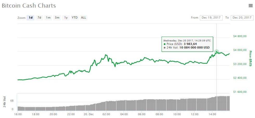Hausse du prix de Bitcoin Cash suite à l'annonce de Coinbase