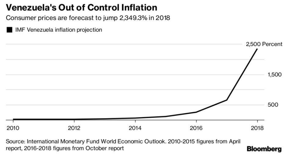 inflation Venezuela 2018