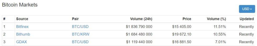 Marchés Bitcoin 16000 dollars