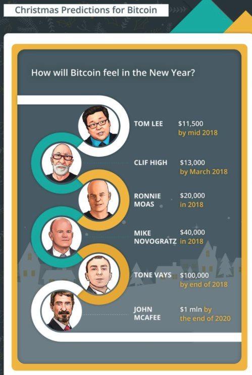 Prévisions prix du Bitcoin en 2018