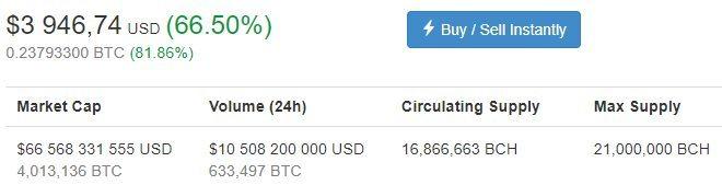Prix Bitcoin Cash 20 décembre 2017