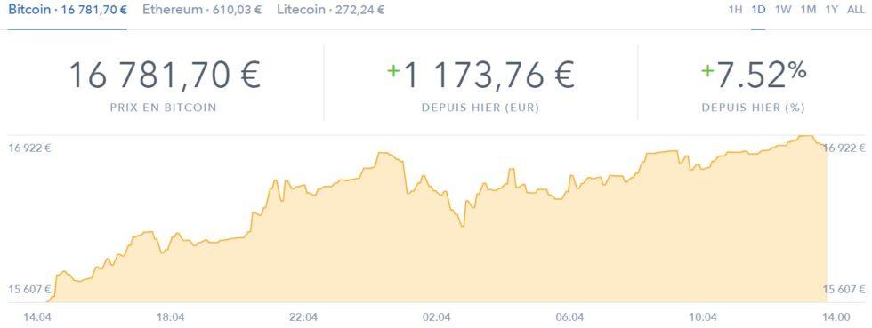 Prix du Bitcoin Coinbase