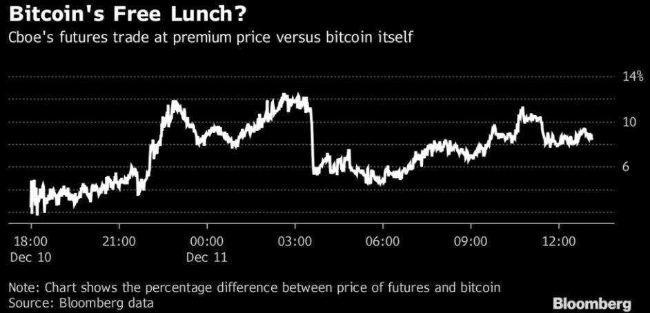 Prix des contrats à terme sur le Bitcoin CBOE