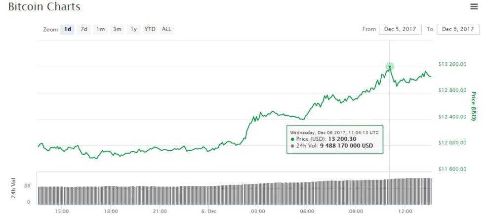 Record historique Bitcoin à 13 200 dollars