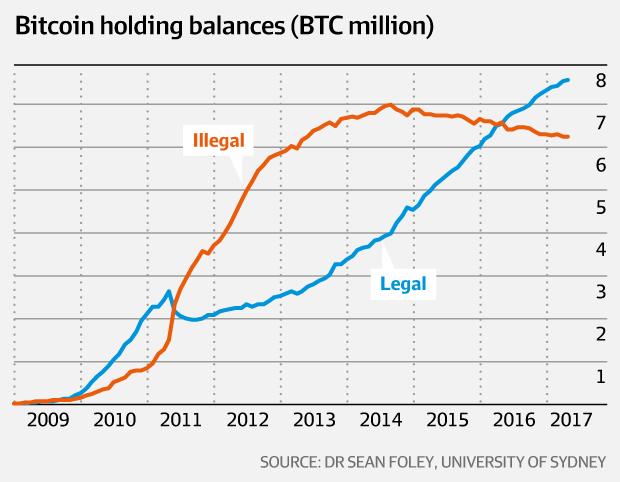 Utilisation du Bitcoin à des fins illcites