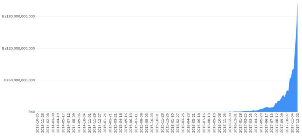 volume de transactions hebdomadaire sur LocalBitcoins, avec coin.dance au Venezuela