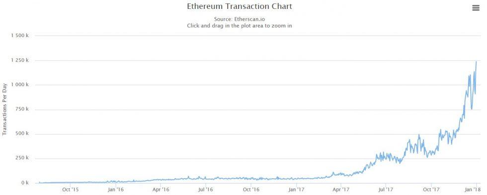 Augmentation du nombre de transactions Ethereum