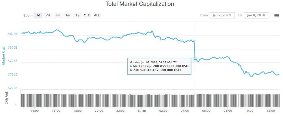 Baisse marchés crypto-monnaies 8 Janvier 2017