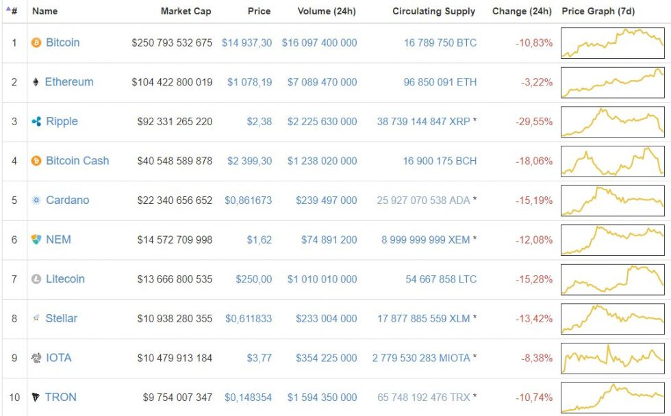 Baisse crypto-monnaies