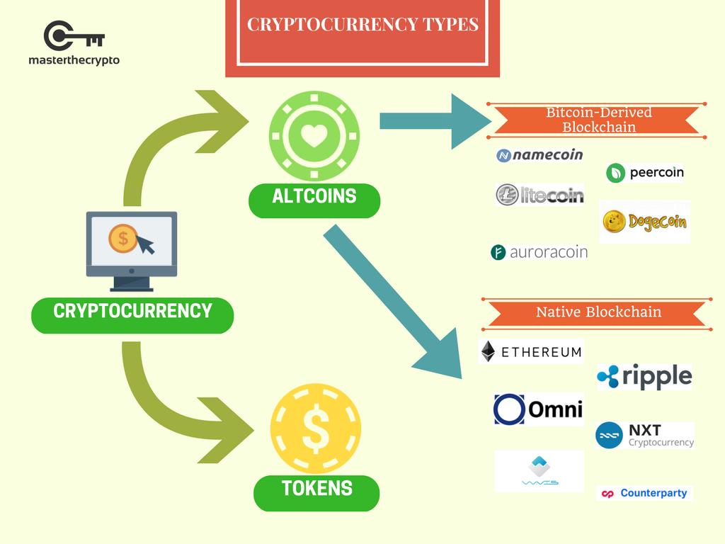 Différences entre les crypto-monnaies et les tokens