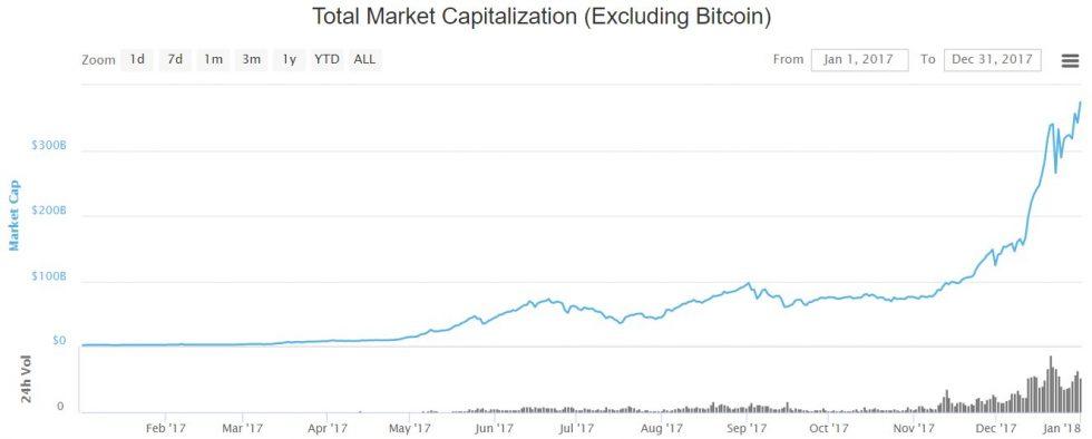 évolution de la capitalisation des altcoins en 2017