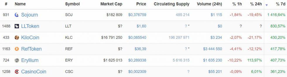 évolution de la capitalisation des crypto-monnaies sur CoinMarketCap