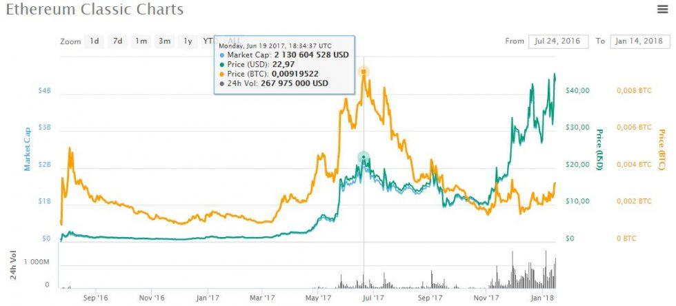 évolutions du cours d'Ethereum Classic ETC face au Bitcoin en 2017