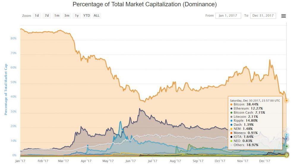 évolution de la domination du Bitcoin en 2017