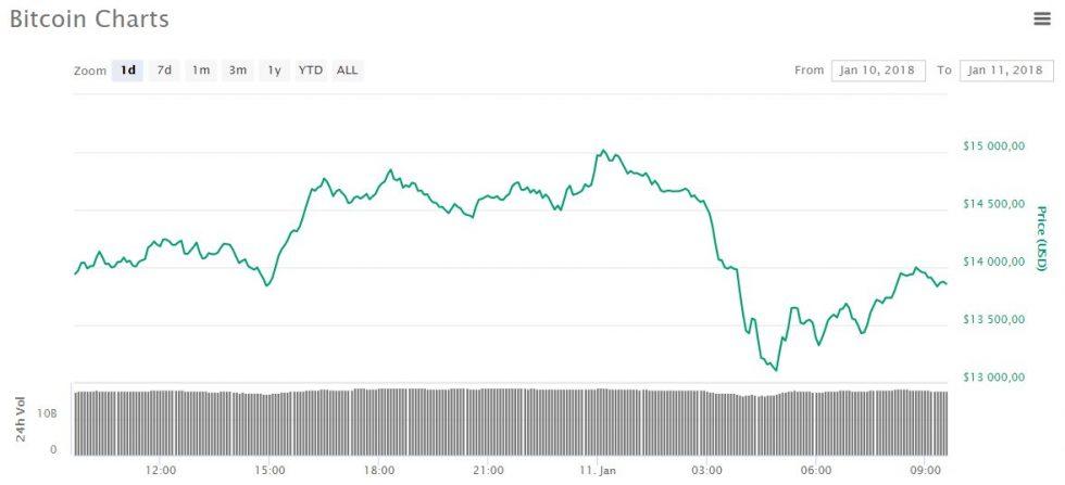 évolution prix du Bitcoin le 11 janvier 2018