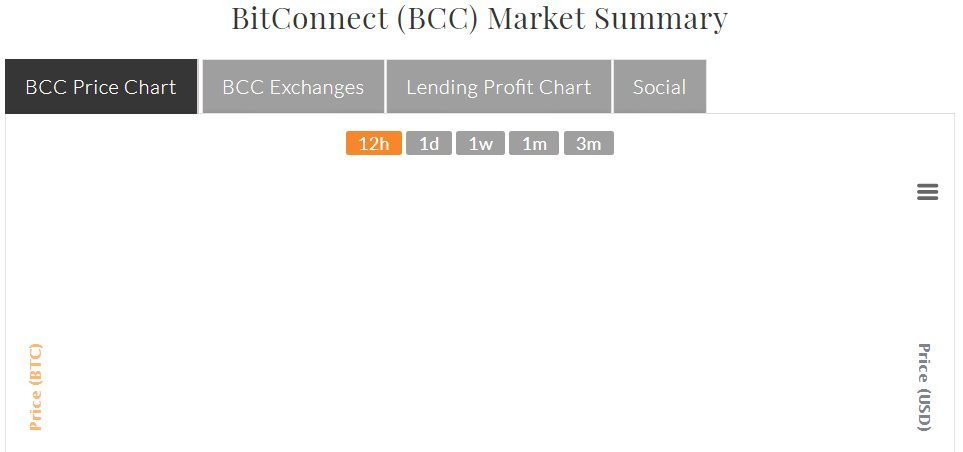 évolution prix Bitconnect