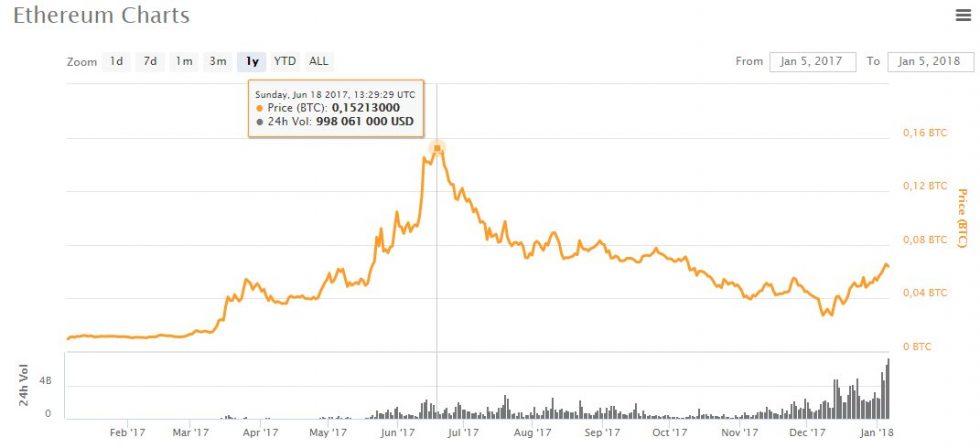 évolution prix ethereum en Bitcoin 2017