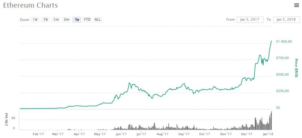 évolution prix Ethereum en dollars 2017