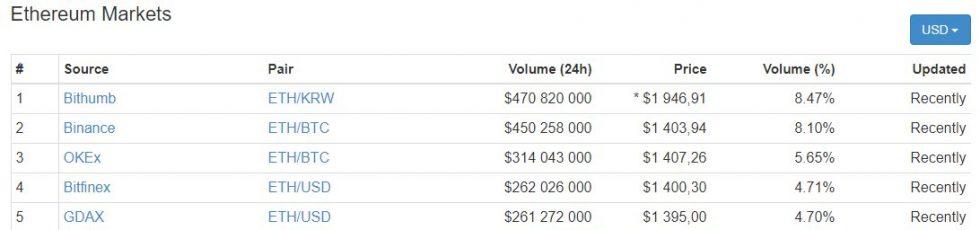 marchés d'échange de l'Ether (Ethereum) 13 janvier 2018