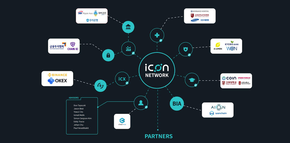 Partenariats ICON