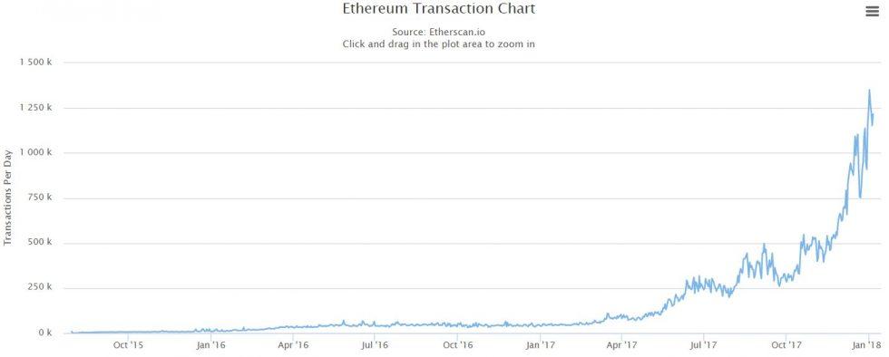 Transactions quotidiennes sur le réseau Ethereum en janvier 2018