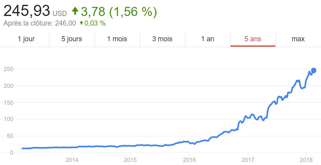 L'évolution du cours des actions Nvidia