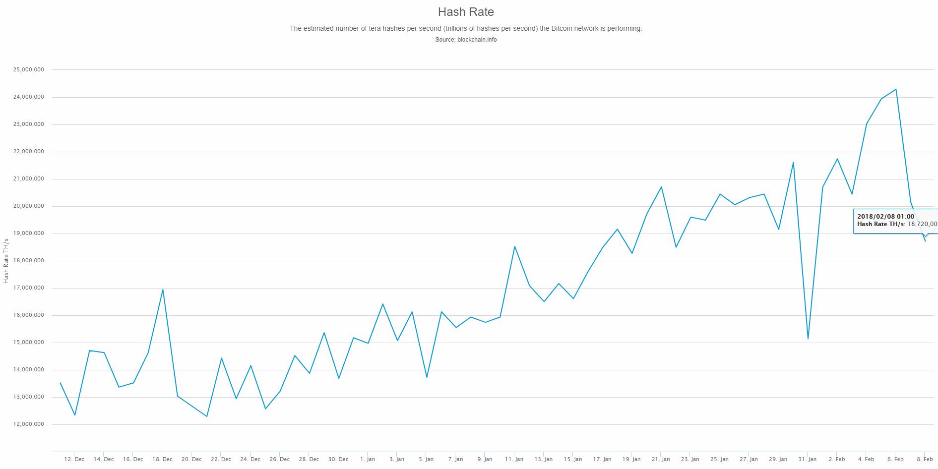 L'évolution du taux de hachage du réseau Bitcoin au 9 février 2018