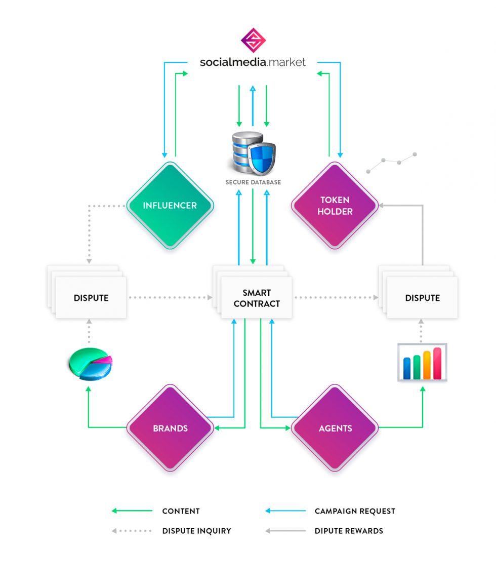 Le fonctionnement de la plateforme SocialMedia.Market