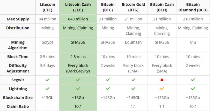 Les caractéristiques du Litecoin Cash