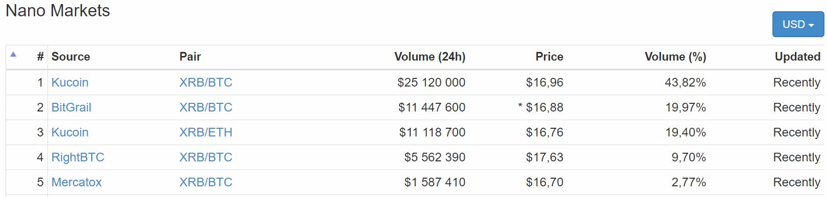 marchés de NANO (XRB) au 1er février 2018