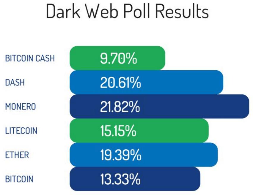 Résultats d'un sondage sur le DarkWeb