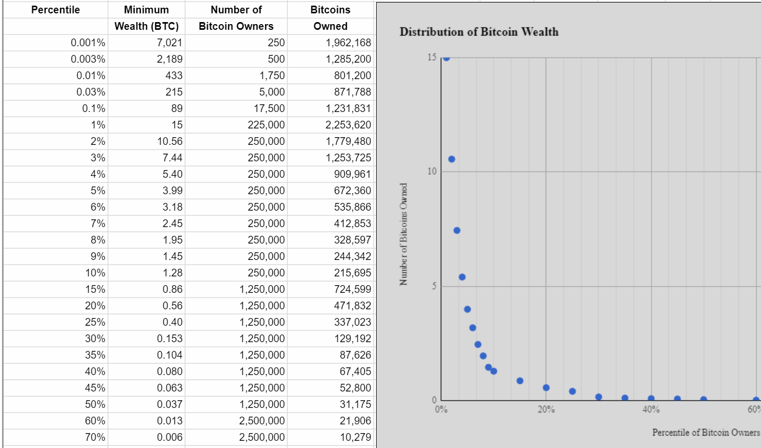 Richesse Bitcoin distribution