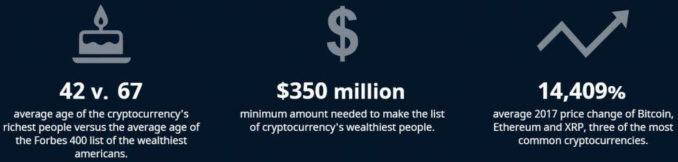 Statistiques liées aux riches détenteurs de crypto-monnaies