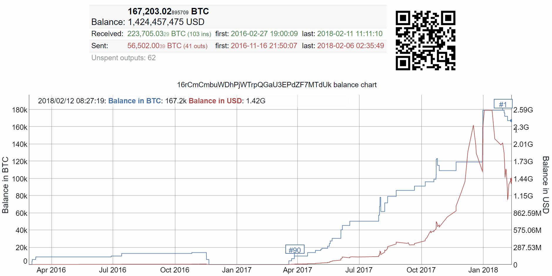 """Le wallet d'une """"whale"""" Bitcoin"""