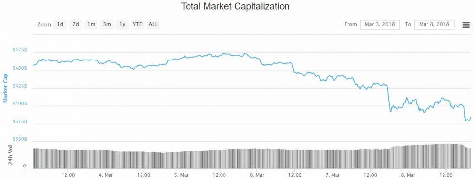 L'évolution de la capitalisation des crypto-monnaies en mars 2018