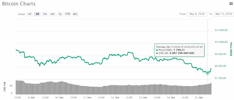 L'évolution du cours du Bitcoin face au dollar le 15 mars 2018