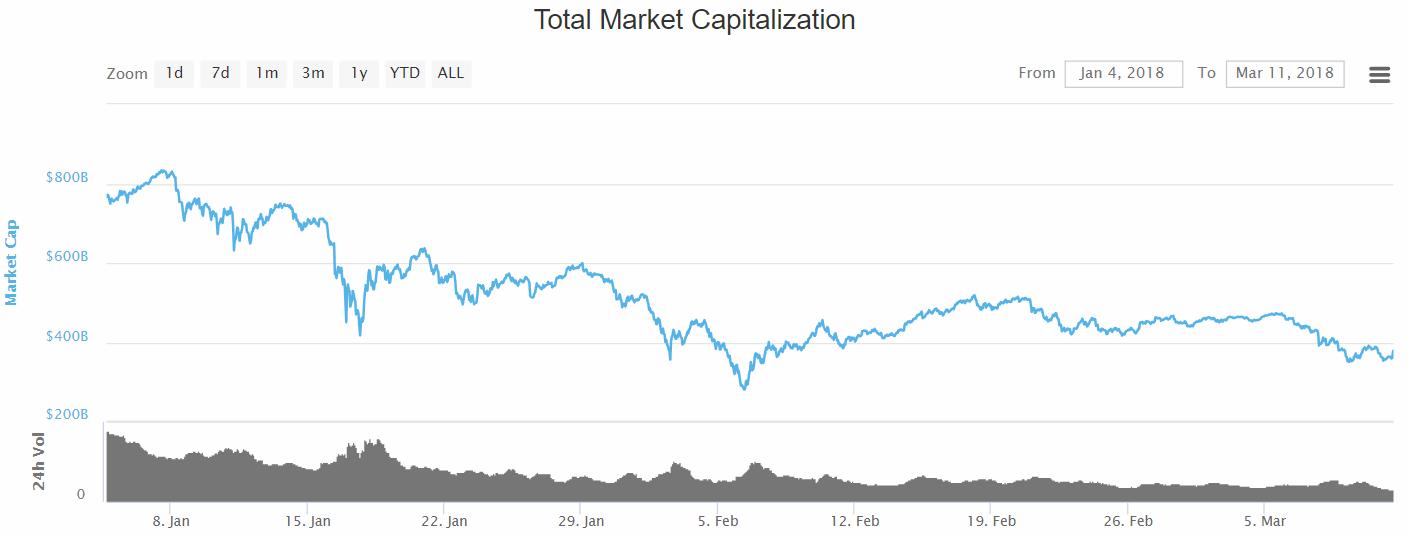 L'évolution du cours des crypto-monnaies en janvier, février et mars 2018