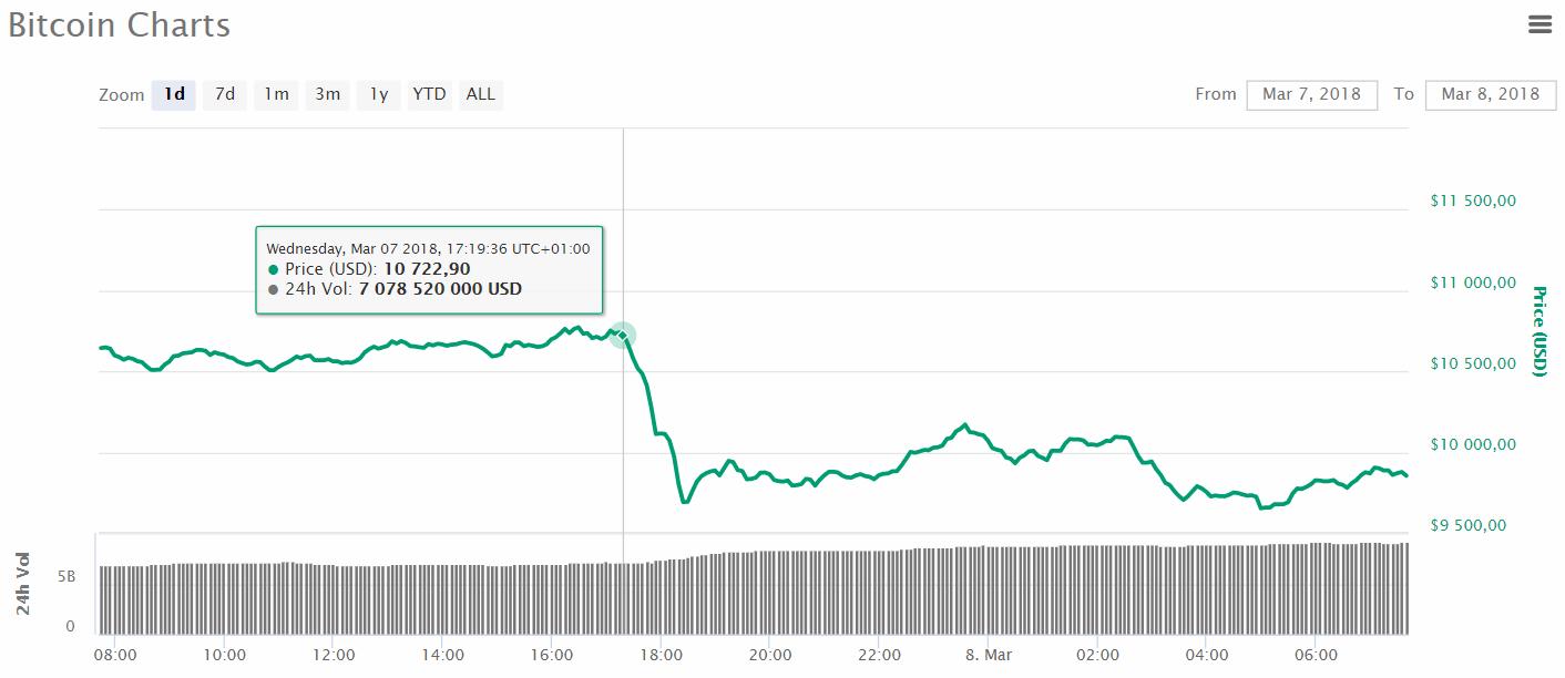 L'évolution du prix du Bitcoin le 8 mars 2018