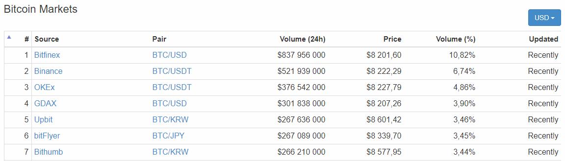 Marchés Bitcoin Dollar au 15 mars 2018